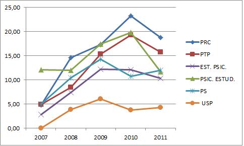 % de docs publicados citados para periódicos nacionais