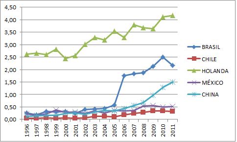 % produção internacional brasil chile holanda mexico e china