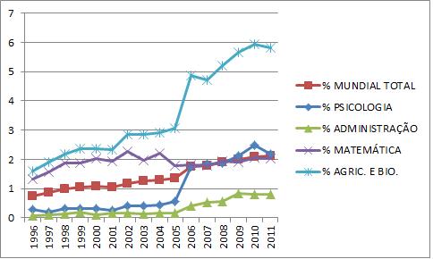 % produção internacional brasileira total e em quatro áreas
